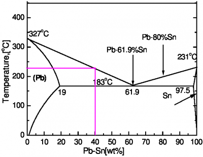 The-Pb-Sn-phase-diagram.png